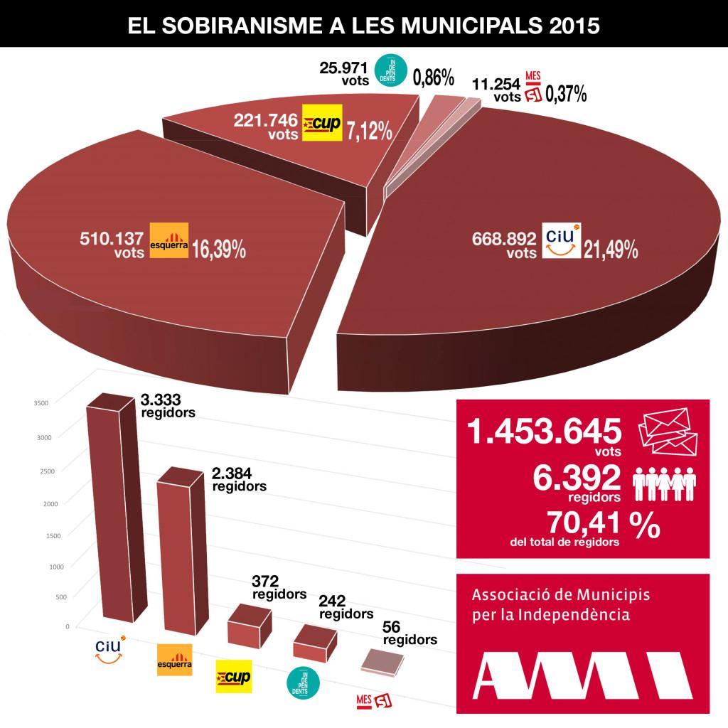 Les forces sobiranistes a les eleccions municipals de 2015